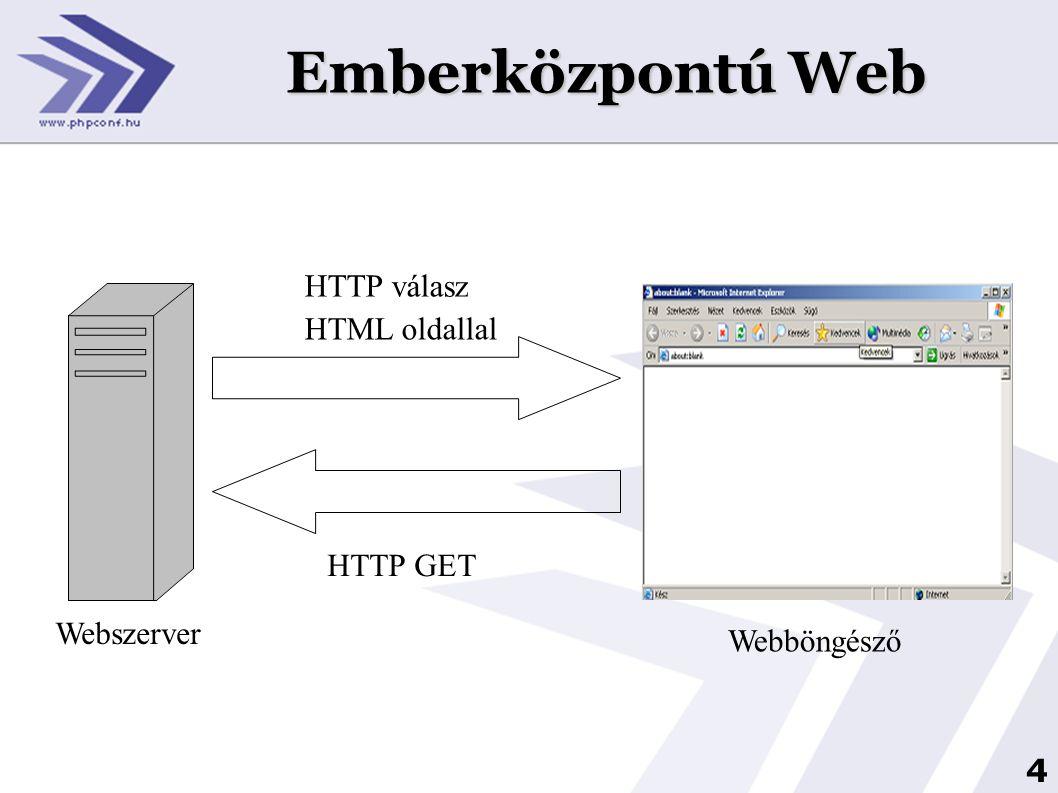 Emberközpontú Web HTTP válasz HTML oldallal HTTP GET Webszerver