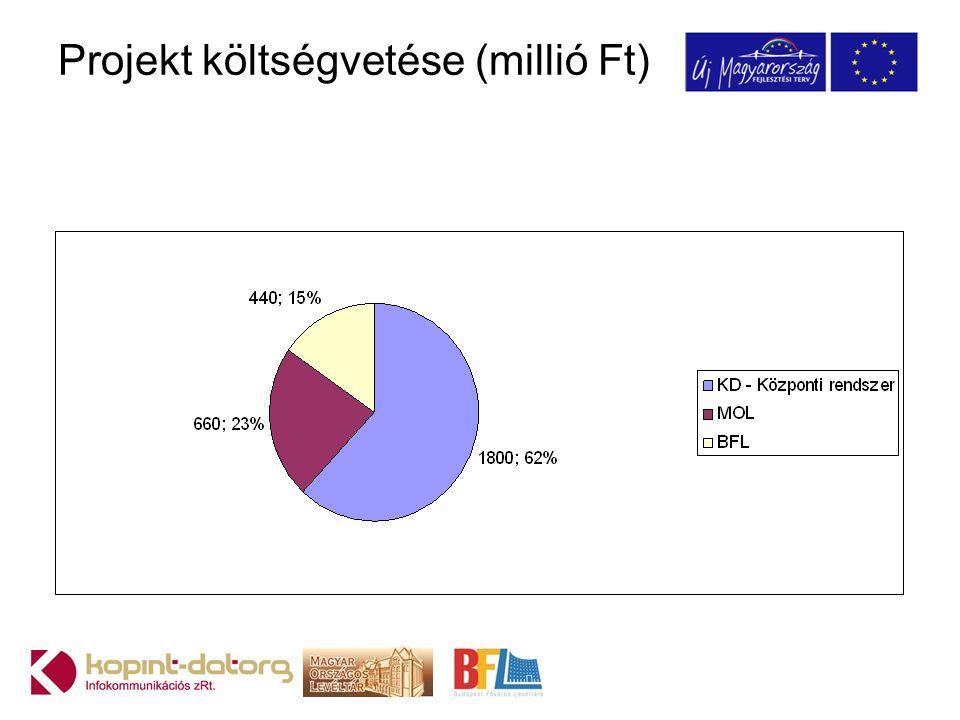 Projekt költségvetése (millió Ft)