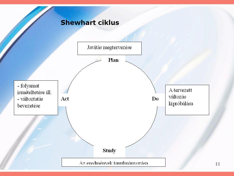 Shewhart ciklus
