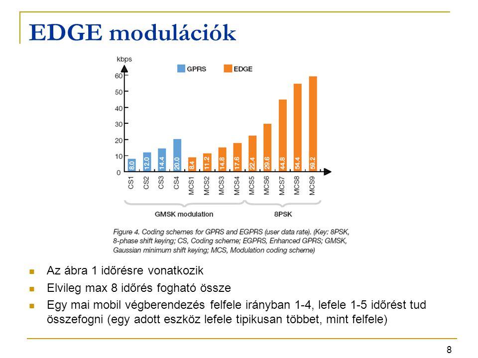 EDGE modulációk Az ábra 1 időrésre vonatkozik