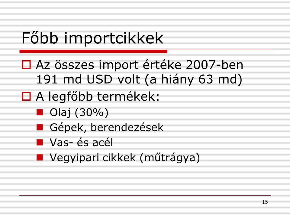 Főbb importcikkek Az összes import értéke 2007-ben 191 md USD volt (a hiány 63 md) A legfőbb termékek: