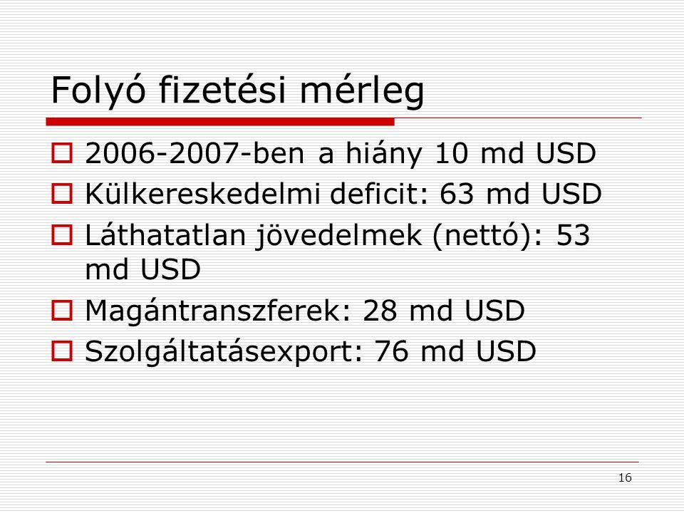Folyó fizetési mérleg 2006-2007-ben a hiány 10 md USD