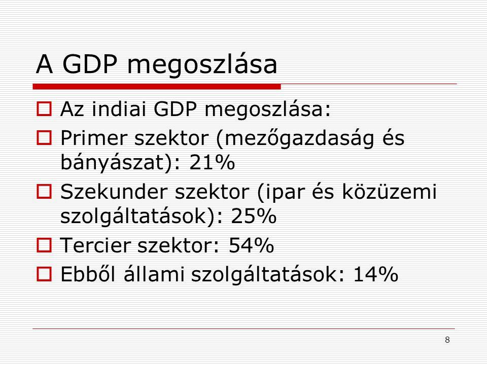 A GDP megoszlása Az indiai GDP megoszlása: