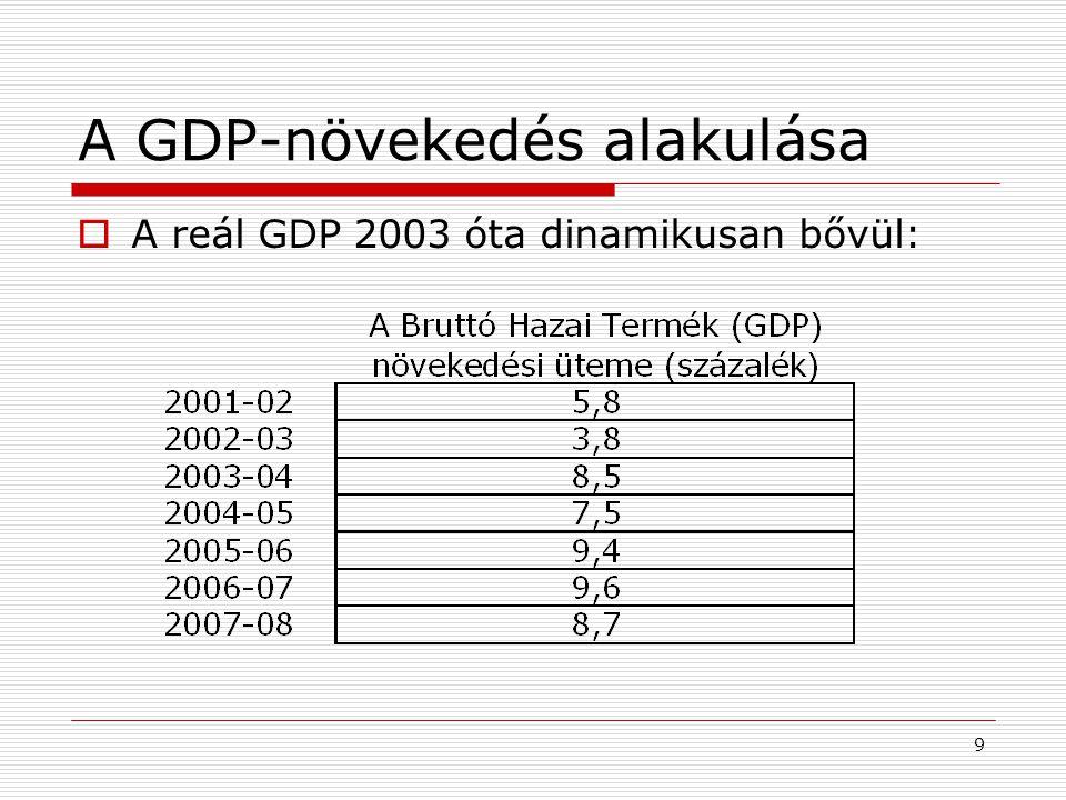 A GDP-növekedés alakulása