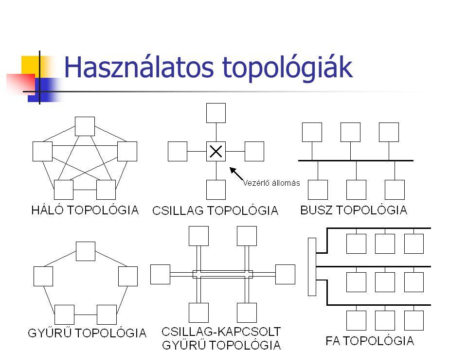 Használatos topológiák
