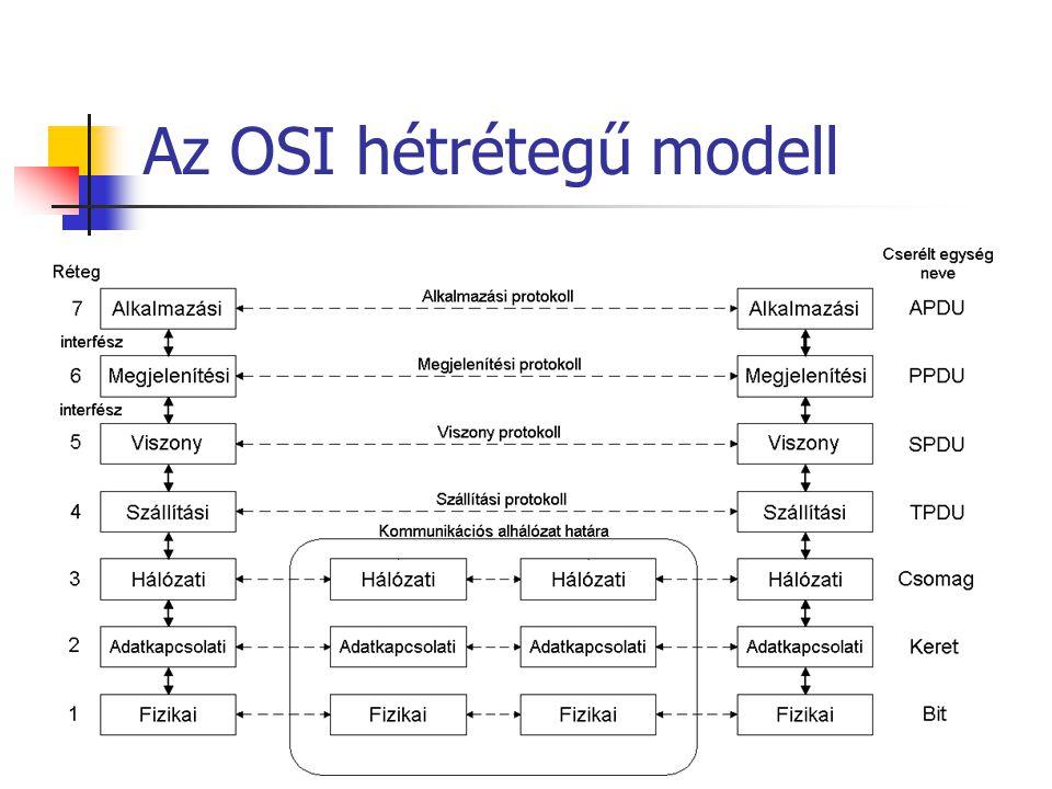 Az OSI hétrétegű modell