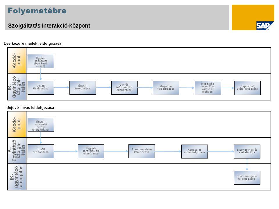Folyamatábra Szolgáltatás interakció-központ Kezdő-pont