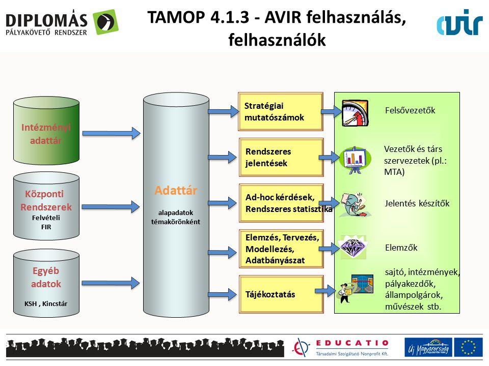 TAMOP 4.1.3 - AVIR felhasználás, felhasználók
