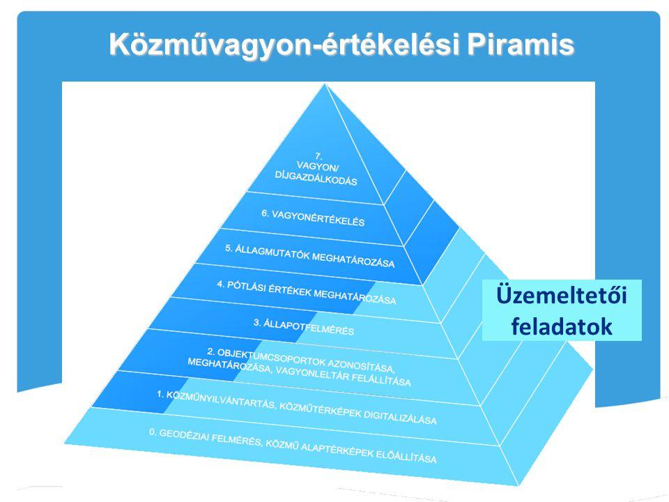 Közművagyon-értékelési Piramis Üzemeltetői feladatok