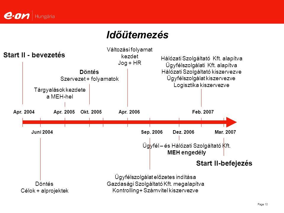 Időütemezés Start II - bevezetés Start II-befejezés