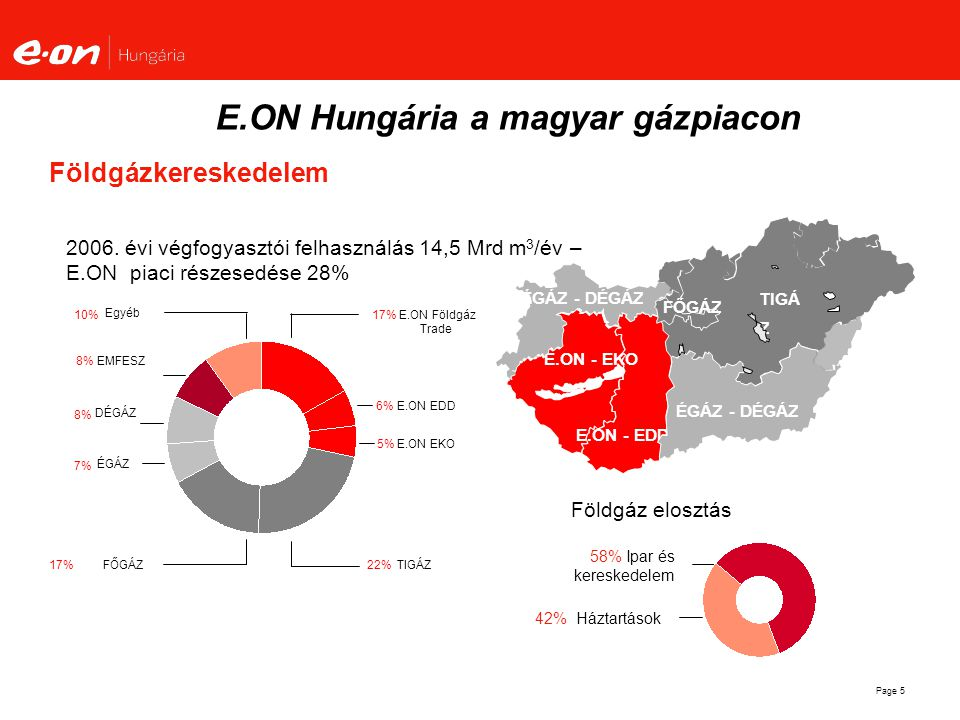 E.ON Hungária a magyar gázpiacon