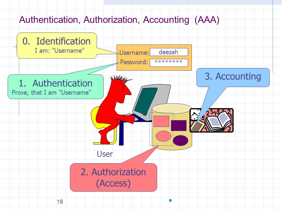 2. Authorization (Access)