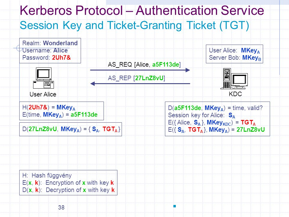 Kerberos Protocol – Authentication Service Session Key and Ticket-Granting Ticket (TGT)