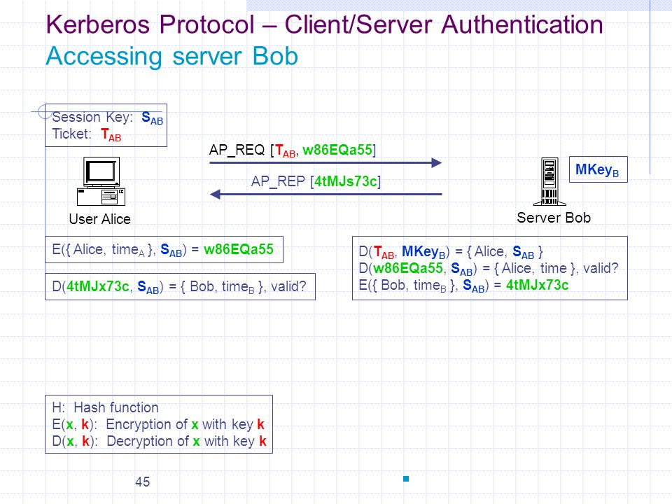Kerberos Protocol – Client/Server Authentication Accessing server Bob