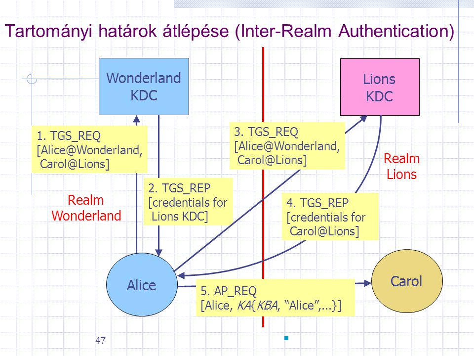 Tartományi határok átlépése (Inter-Realm Authentication)