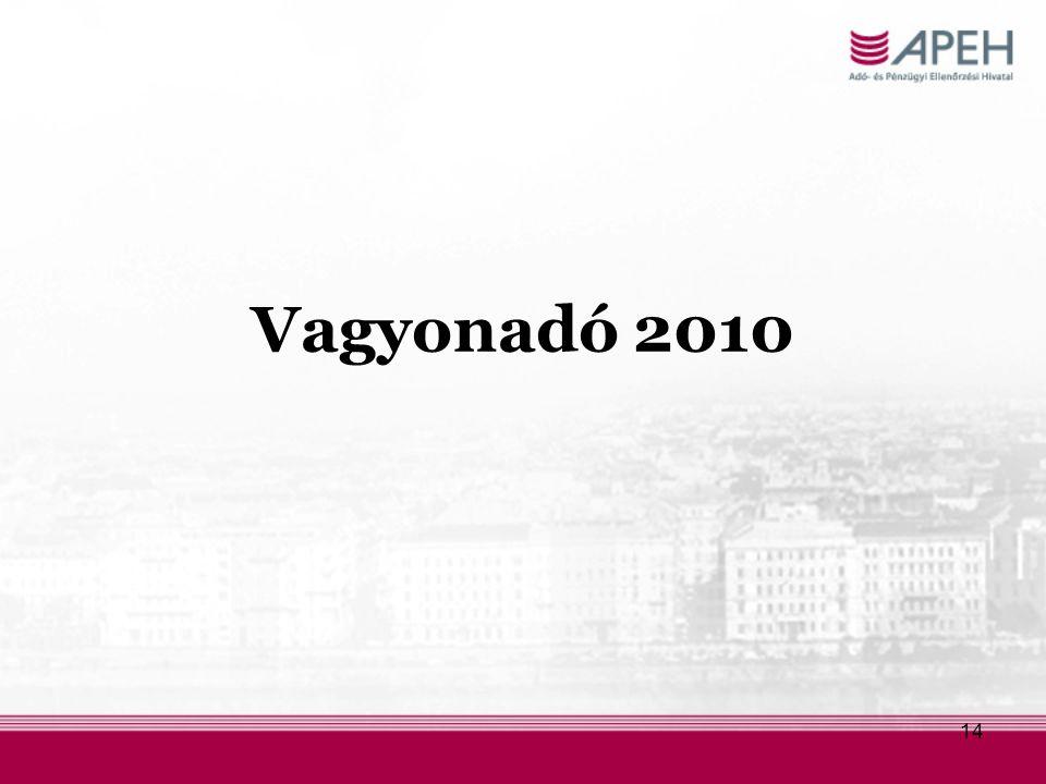 Vagyonadó 2010