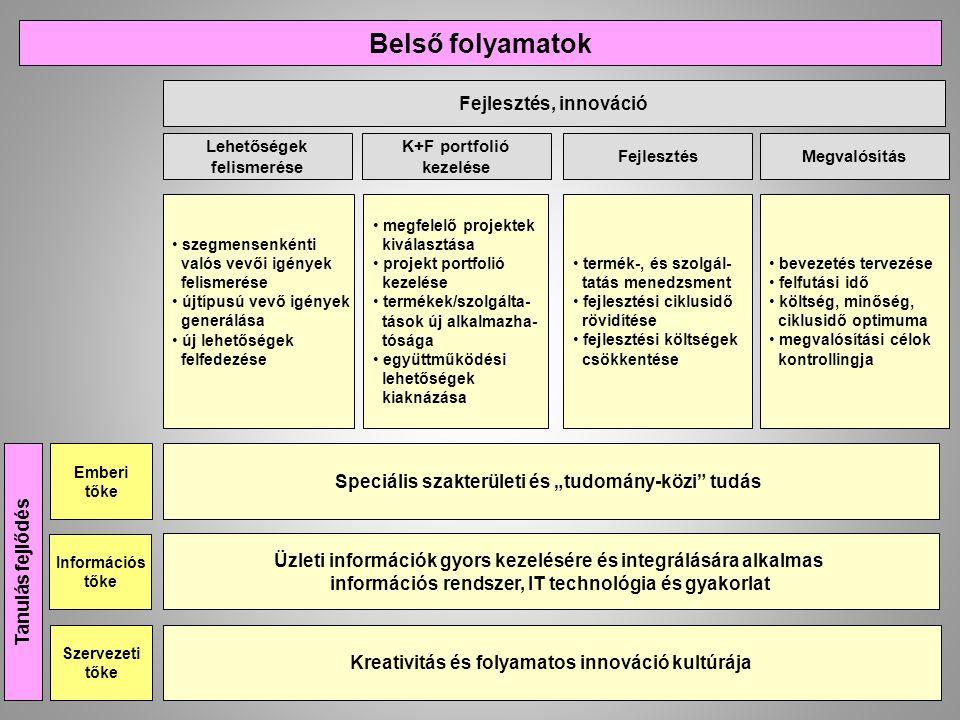 Belső folyamatok Fejlesztés, innováció