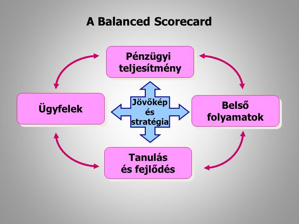 A Balanced Scorecard Pénzügyi teljesítmény Belső Ügyfelek folyamatok