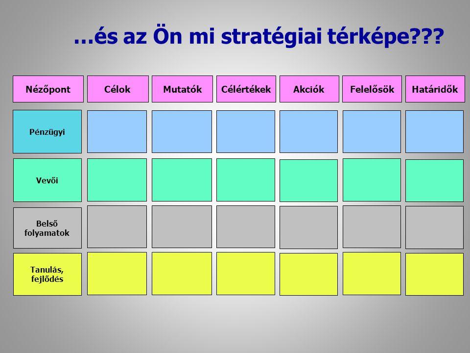 …és az Ön mi stratégiai térképe