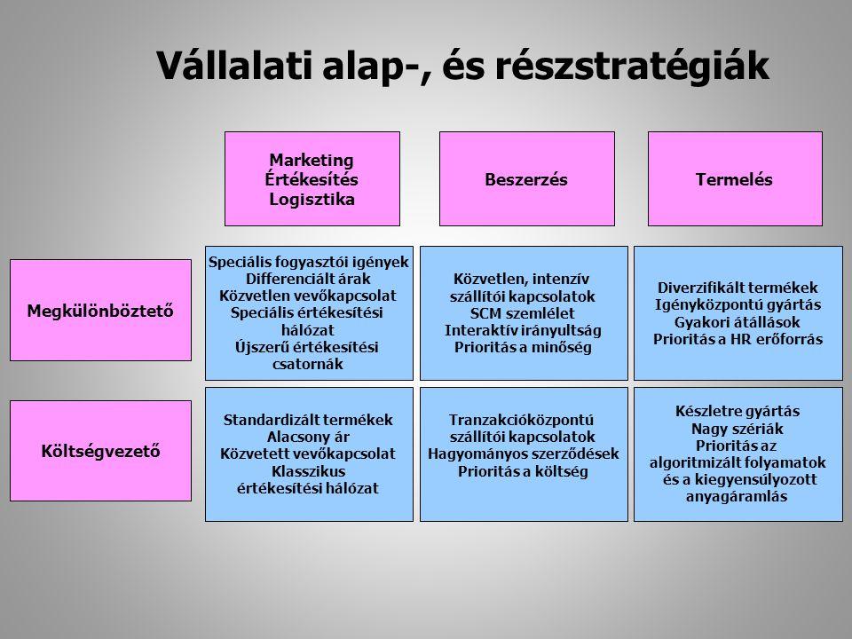 Vállalati alap-, és részstratégiák
