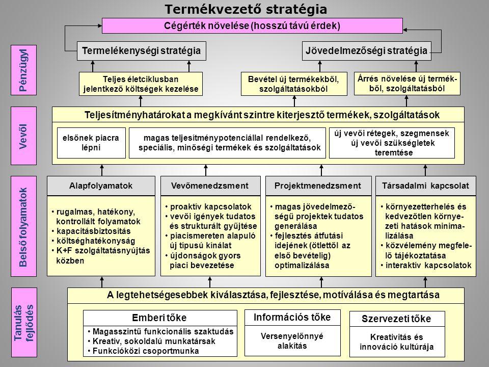 Termékvezető stratégia