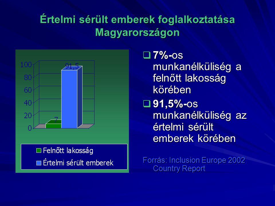 Értelmi sérült emberek foglalkoztatása Magyarországon