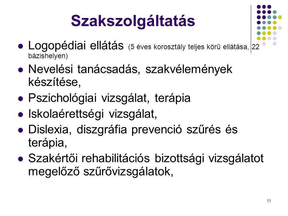 Szakszolgáltatás Logopédiai ellátás (5 éves korosztály teljes körű ellátása, 22 bázishelyen) Nevelési tanácsadás, szakvélemények készítése,