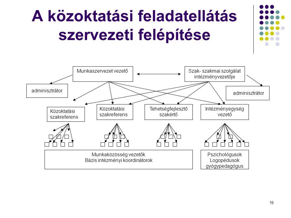 A közoktatási feladatellátás szervezeti felépítése