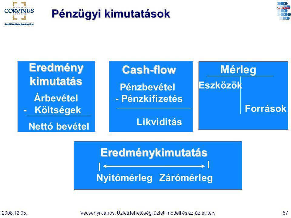 Eredmény kimutatás Cash-flow Mérleg Eredménykimutatás