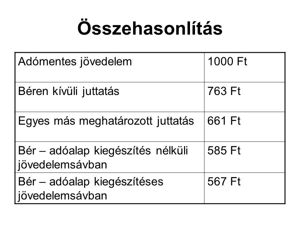 Összehasonlítás Adómentes jövedelem 1000 Ft Béren kívüli juttatás