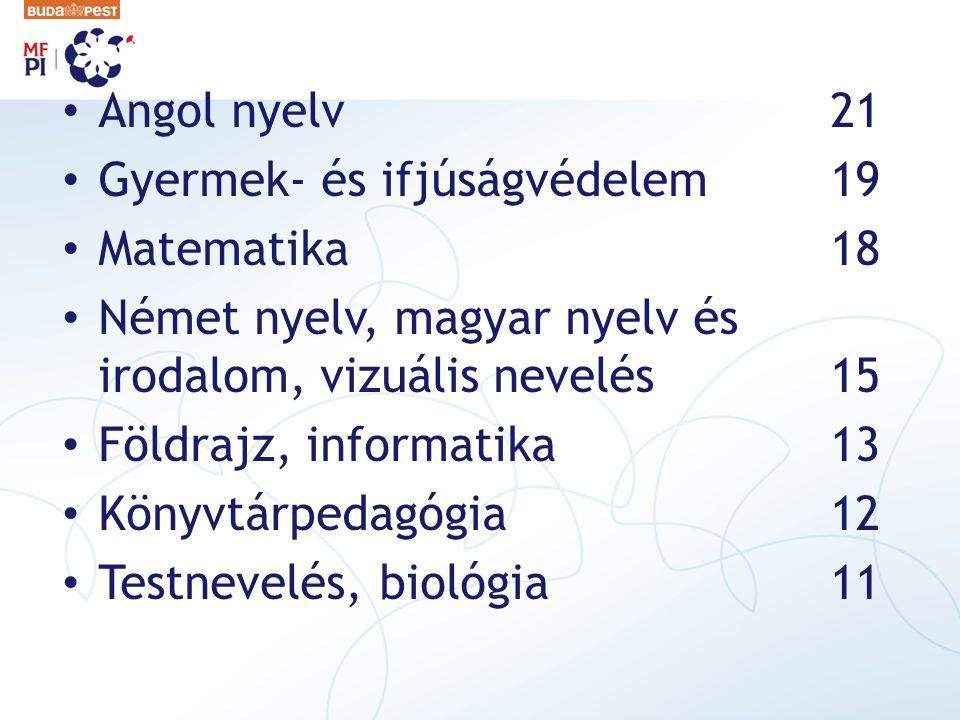 Angol nyelv 21 Gyermek- és ifjúságvédelem 19. Matematika 18. Német nyelv, magyar nyelv és irodalom, vizuális nevelés 15.