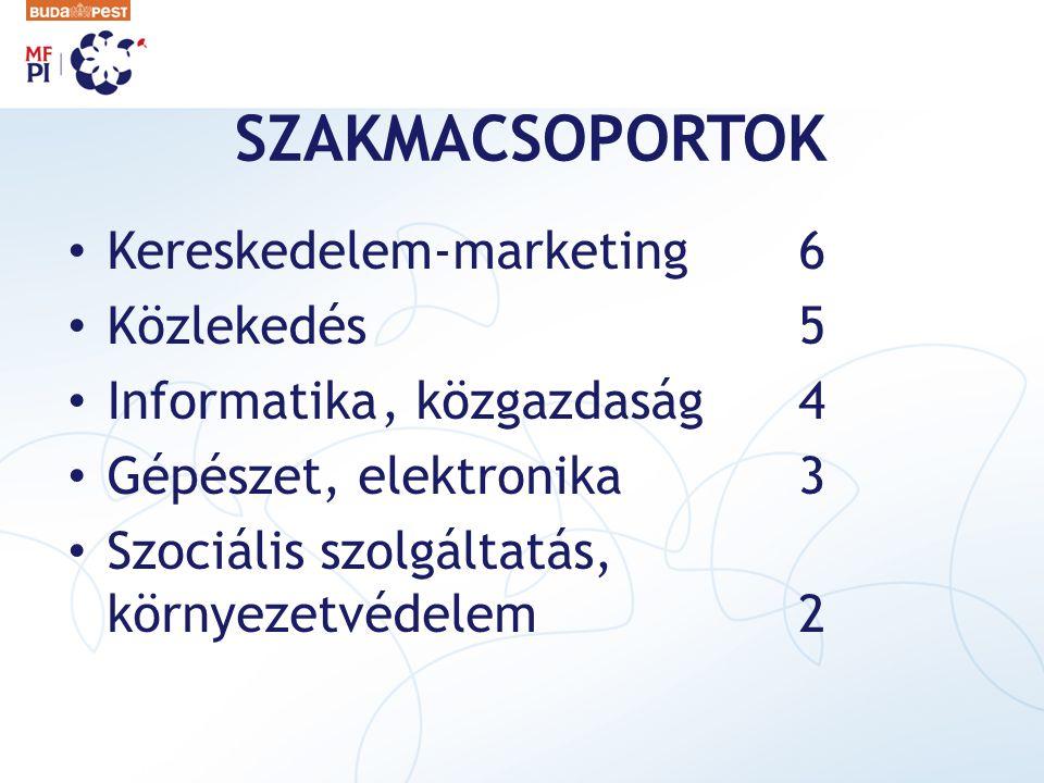 SZAKMACSOPORTOK Kereskedelem-marketing 6 Közlekedés 5