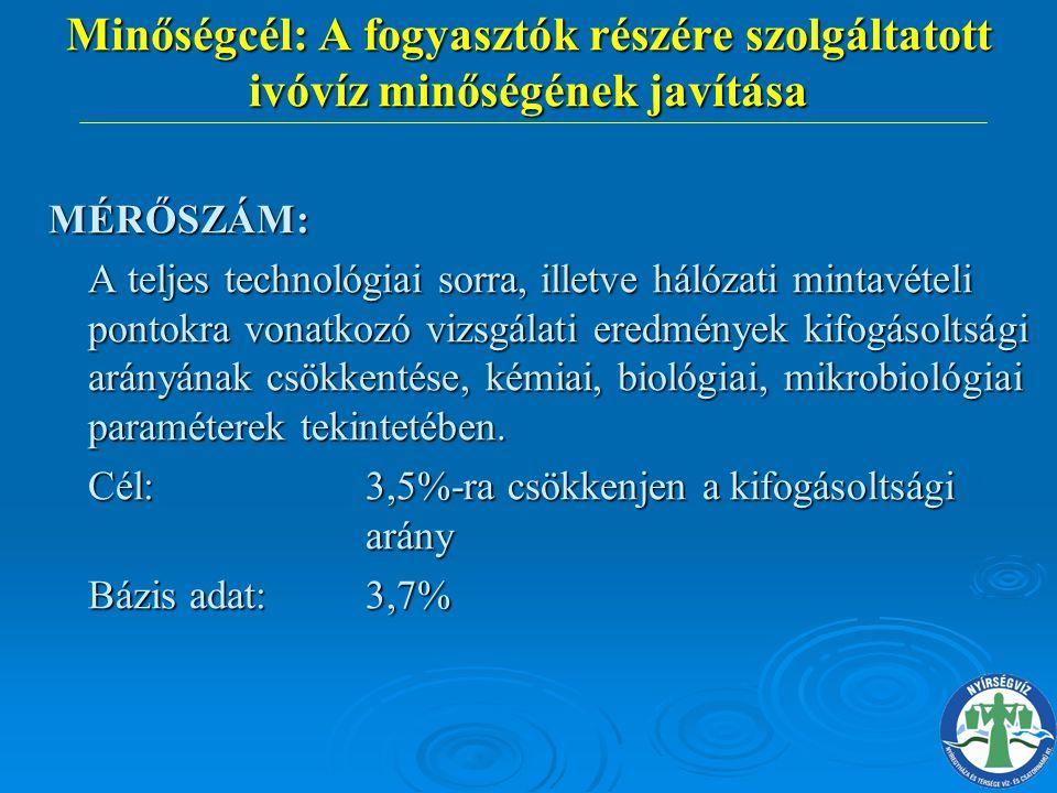 Minőségcél: A fogyasztók részére szolgáltatott ivóvíz minőségének javítása