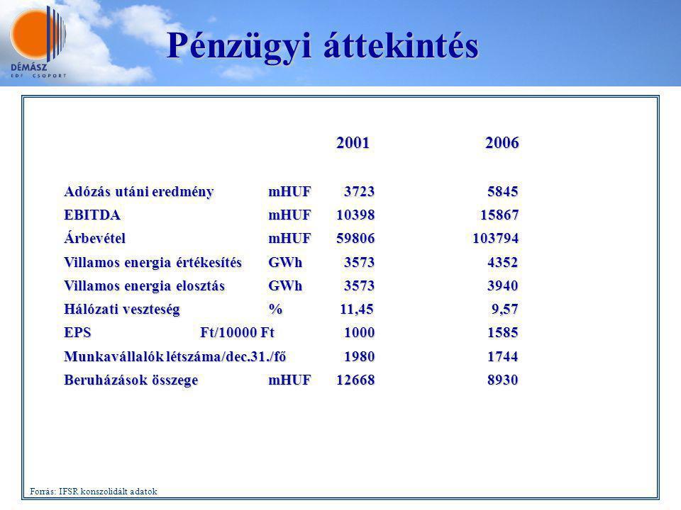 Pénzügyi áttekintés 2001 2006 Adózás utáni eredmény mHUF 3723 5845