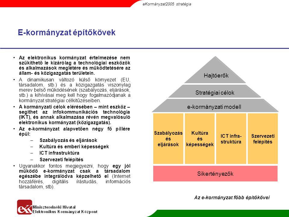 E-kormányzat építőkövek