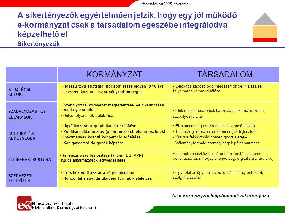 eKormányzat2005 stratégia
