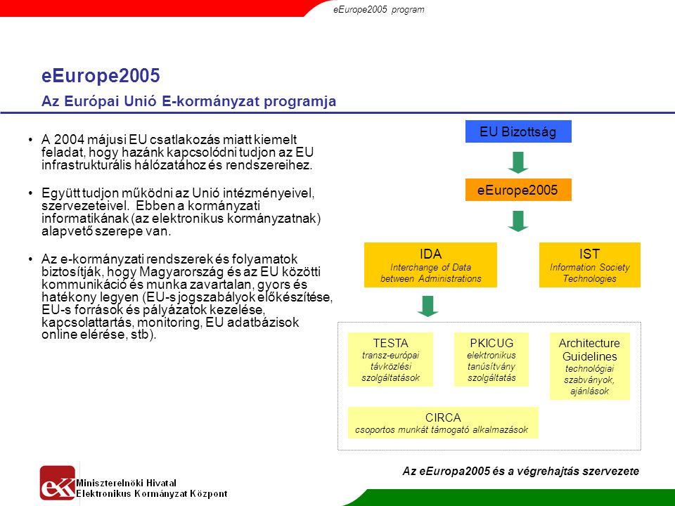 eEurope2005 Az Európai Unió E-kormányzat programja EU Bizottság