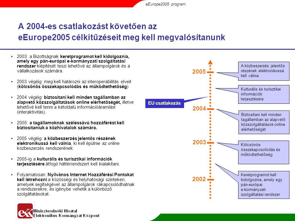 eEurope2005 program A 2004-es csatlakozást követően az eEurope2005 célkitűzéseit meg kell megvalósítanunk.