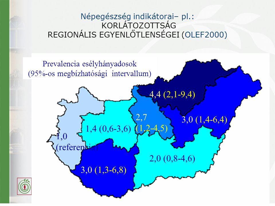 Prevalencia esélyhányadosok (95%-os megbízhatósági intervallum)