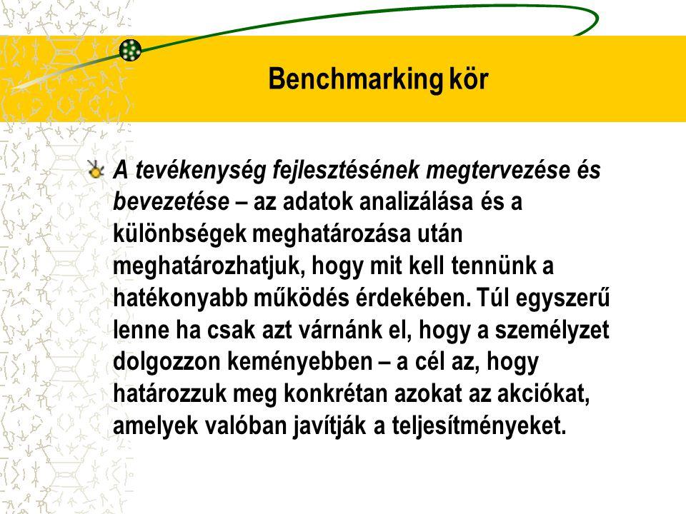 Benchmarking kör