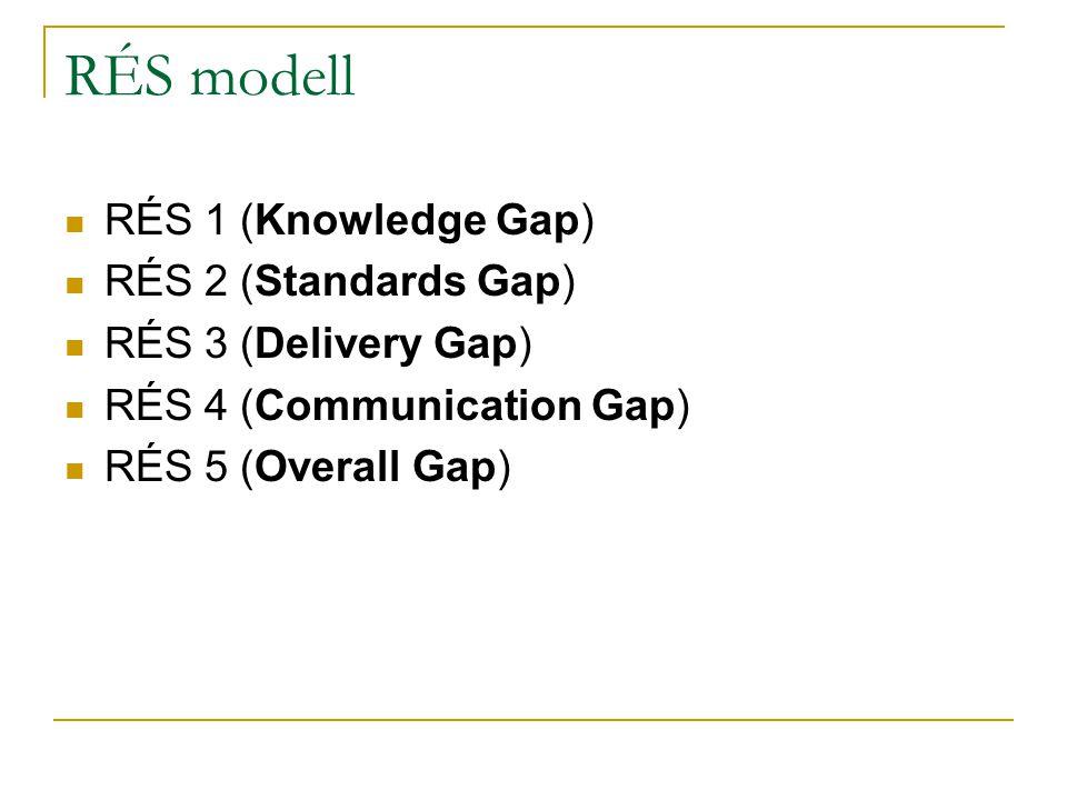 RÉS modell RÉS 1 (Knowledge Gap) RÉS 2 (Standards Gap)
