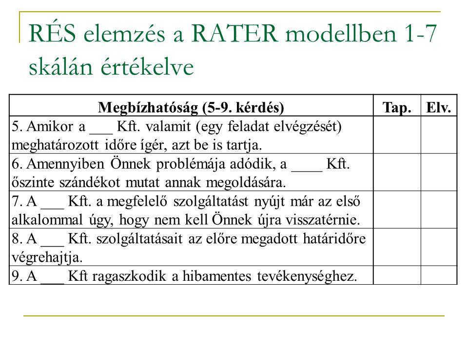 RÉS elemzés a RATER modellben 1-7 skálán értékelve