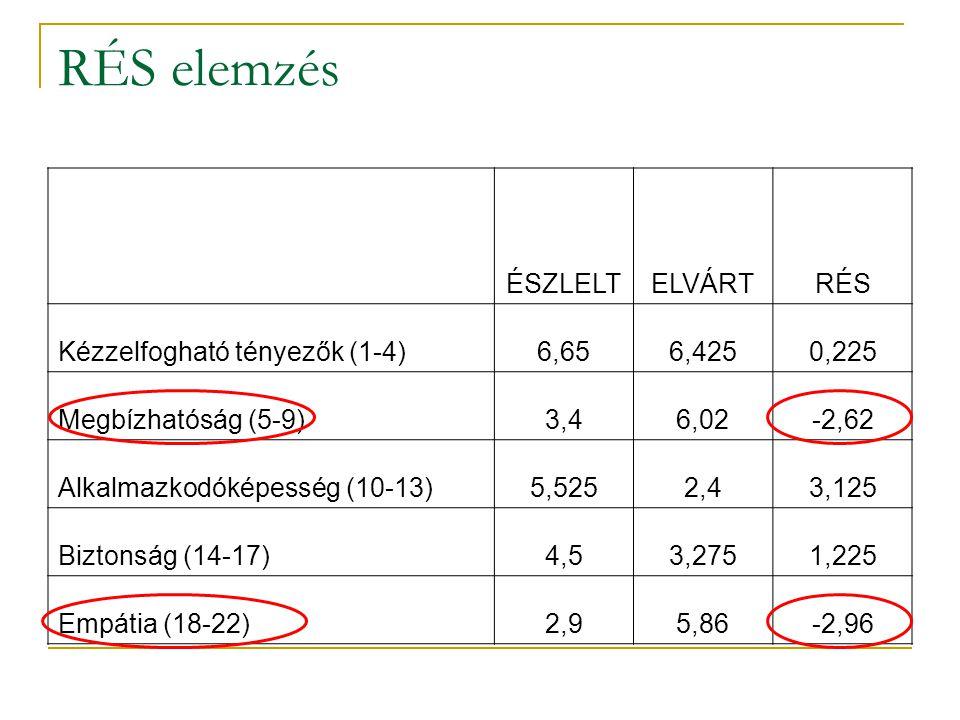 RÉS elemzés ÉSZLELT ELVÁRT RÉS Kézzelfogható tényezők (1-4) 6,65 6,425