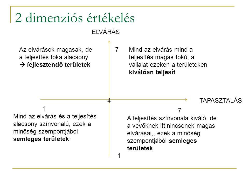 2 dimenziós értékelés ELVÁRÁS 4 7 1