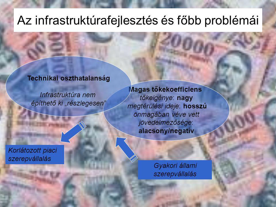 Az infrastruktúrafejlesztés és főbb problémái