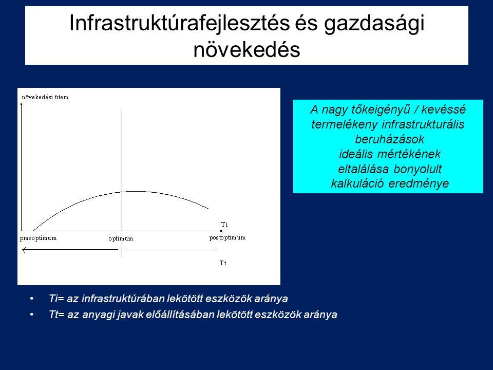 Infrastruktúrafejlesztés és gazdasági növekedés