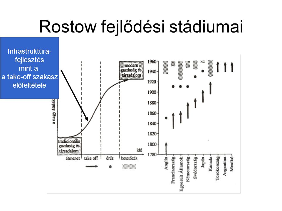 Rostow fejlődési stádiumai