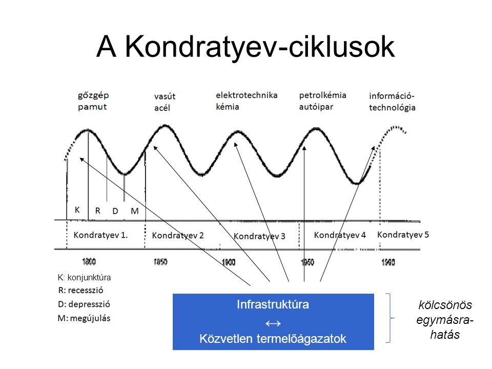 A Kondratyev-ciklusok