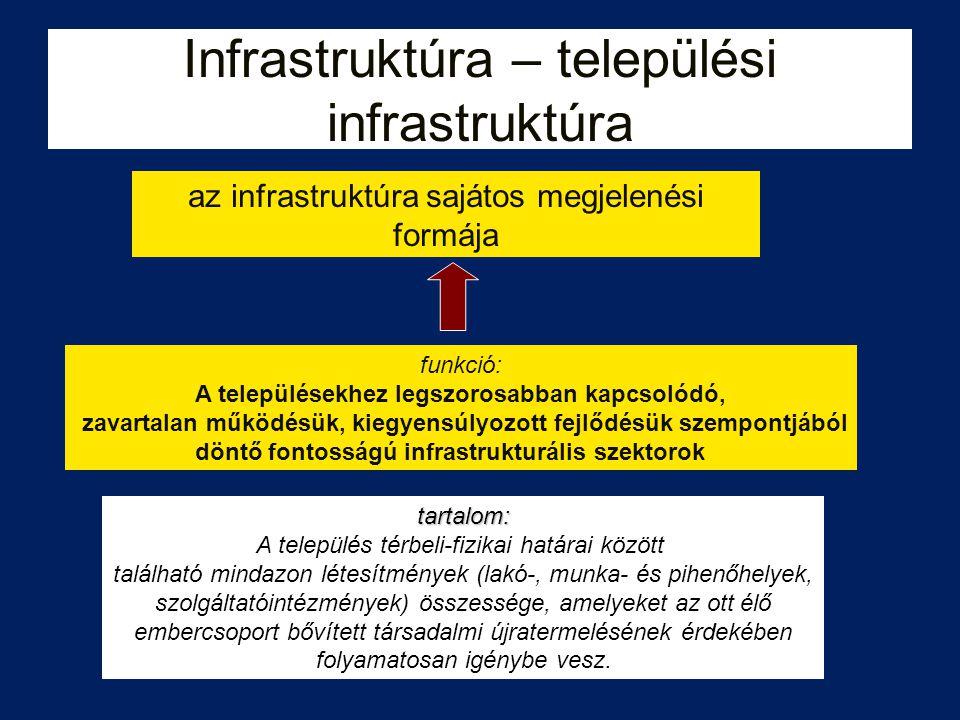 Infrastruktúra – települési infrastruktúra
