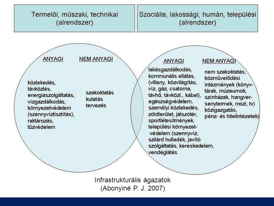 Infrastrukturális ágazatok